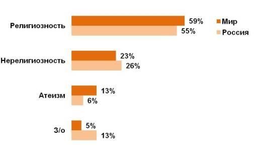Глобальный индекс религиозности и атеизма по миру в целом и в России