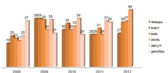 Доля непродовольственных товаров в повседневных потребительских расходах