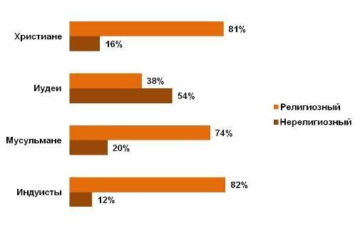 Индекс религиозности среди представителей различных конфессий