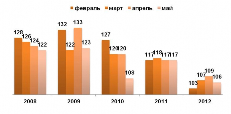 Рост индекса повседневных потребительских расходов