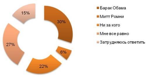 Голоса кандидатам в России