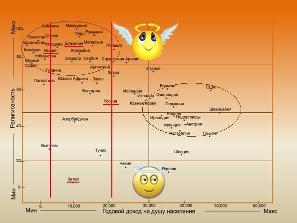 Корреляция индекса религиозности и уровня национального дохода на душу населения