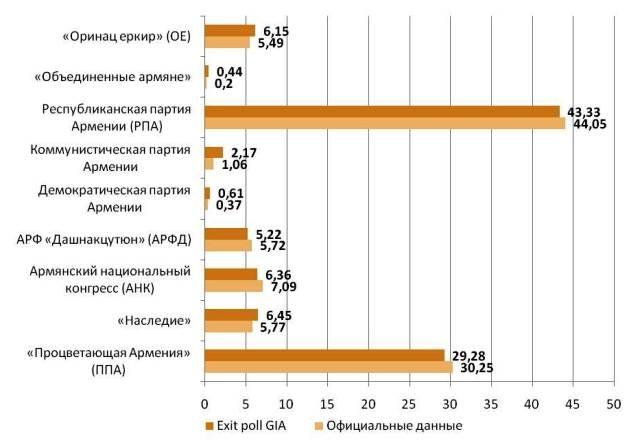 Результаты exit poll Gallup InternationalWIN и официальные данные об итогах выборов в Армении 6 мая (%).